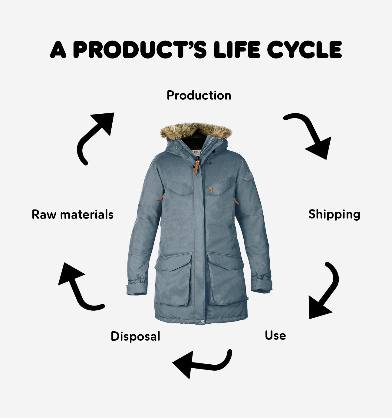 Life cycle of a fjällräven jacket